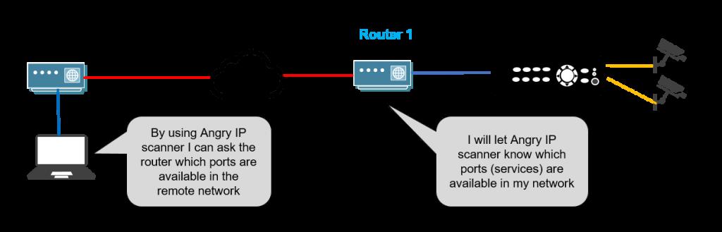 درک و نحوه کار فرآیند هک دستگاه دی وی آر هایک ویژن
